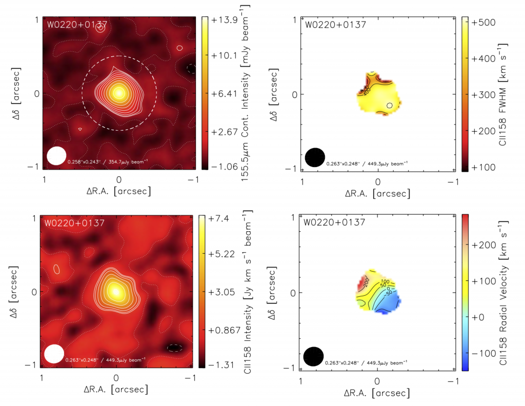 Four different observational results for one galaxy in the sample. Top left shows dust emission, which is fairly compact and centralized in the core of the galaxy. Bottom left is [CII] emission intensity, which is similarly compact in the galaxy core. The top right panel shows [CII] velocity dispersion, which is highly turbulent at ~500 km/s. The bottom right panel maps the dynamical state of the galaxy, which has a smooth gradient from moving slightly towards to moving slightly away, displaying a uniform, rotating disk structure.