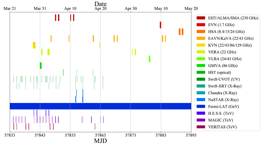 Colorful schedule showing when different telescopes observed M87