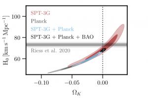 Constraints in the H0-curvature plane for SPT, BAO, Planck.