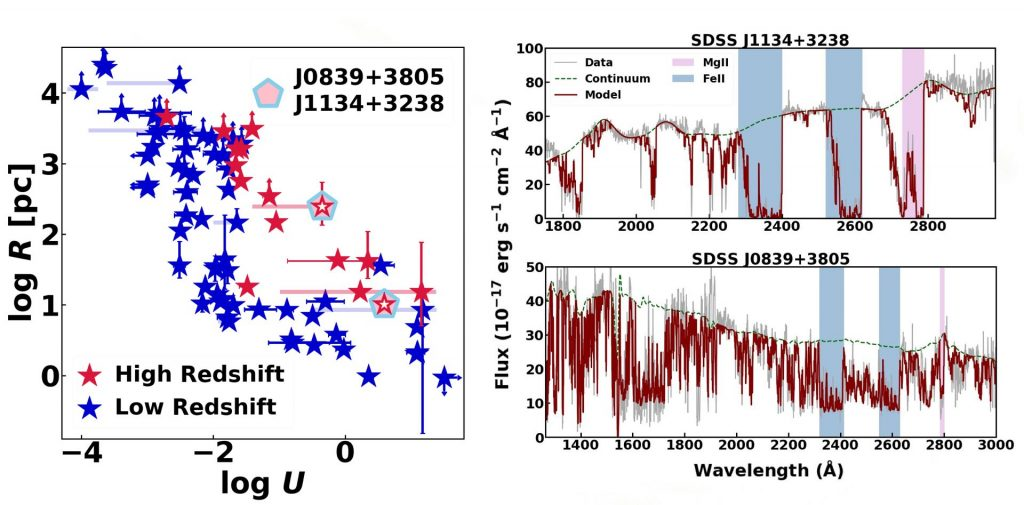 3-panel figure 1. Blue and red points in logU logR[pc] plane denoting high and low redshift objects. 2-3 quasar spectra with model over plotted.