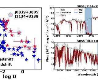 UR: Analysis of a Sample of High Redshift, High Luminosity FeLoBAL Quasars