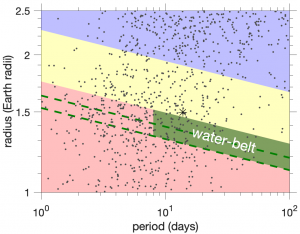 """A plot of radius (y axis) vs period (x axis) showing planets near the Radius Valley. The x axis is logarithmic, and shows period varying between 1 and 100 days, while the y axis is linear, and shows radius varying between 1 and 2.5 Earth radii. The top right corner of the plot is shaded blue, with a boundary crossing diagonally from 2.3 Earth radii at 1 days to 1.65 Earth radii at 100 days, demonstrating the area occupied by sub-Neptunes. The bottom left corner of the plot is shaded red, with a boundary crossing diagonally from 1.75 Earth radii at 1 days to 1.3 Earth radii at 100 days, demonstrating the area occupied by super-Earths. Both regions appear to be equally populated by black data points, representing planets. In between red and blue sections is a yellow section, which stretches diagonally from upper left to lower right across the plot, representing the Radius Valley. Here, there are noticeably fewer planets than in the rest of the plot. A green shaded region sits on the lower edge of the Radius Valley in the Super-Earth space, labelled """"water-belt"""". This water belt begins at 8 days, where it covers planets with radii of 1.35 to 1.6 Earth radii, and extends to 100 days, where it covers planets with radii of 1.3 to 1.1 Earth radii. Dashed lines sit on the lower edge of the water belt, and directly through the middle."""