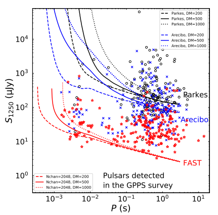 Plot of sensitivity curves of FAST, Arecibo and Parkes, along with the periods and minimum flux densities of pulsars discovered in the GPPS survey.
