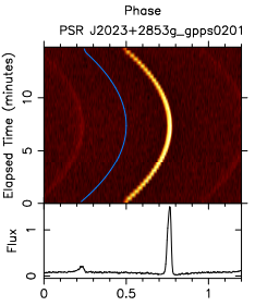 Time-phase plot of the pulse profile of J2023+2953g, showing the gradual curve in pulse phase arising from its motion in a binary system.