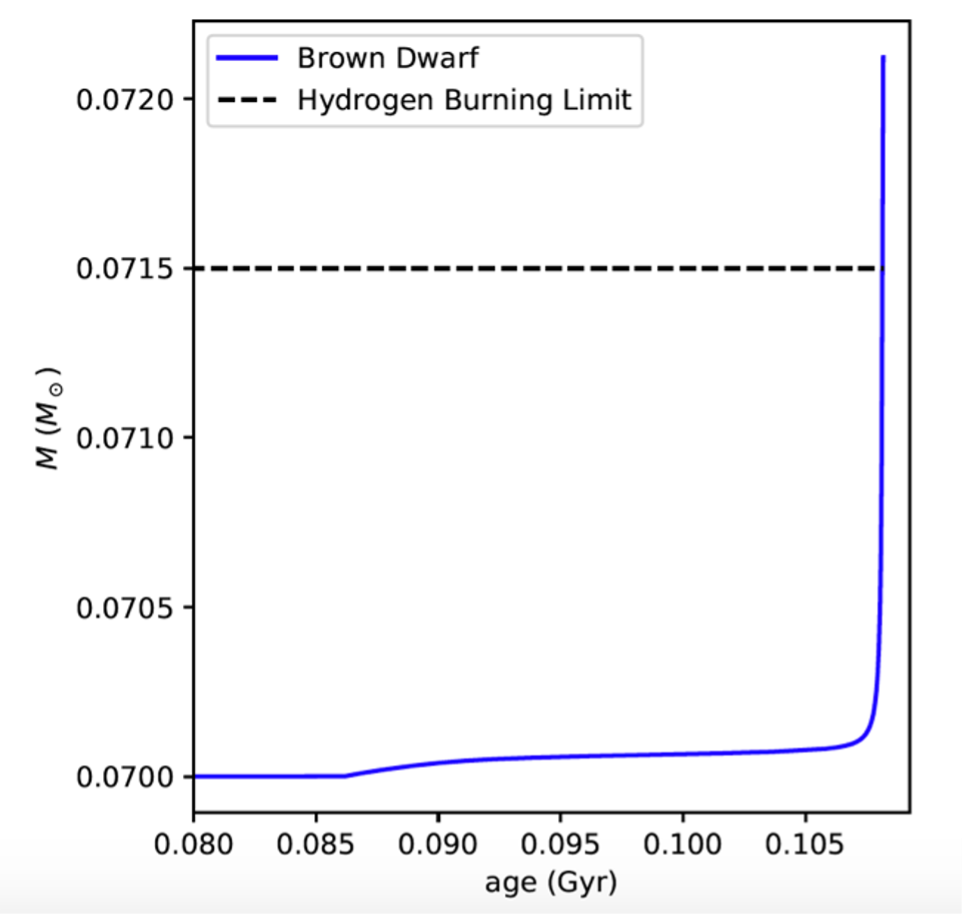 Plot of brown dwarf's mass against age. The brown dwarf starts at 0.0700 solar masses and slowly increases in mass from 0.080 to approximately 0.108 Gyr in age. At 0.108 Gyr the mass increases exponentially fast, passing the hydrogen burning limit of 0.0715 solar masses to approximately 0.0720 solar masses.