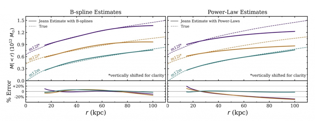 Jeans modeling for b-spline and power-law estimates compared to the true mass values as a function of radius for three different mock galaxies.