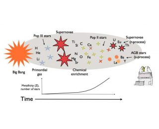 Keeping Time in the Milky Way with Chemical Clocks