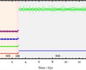 Semimajor axis evolution of a representative case where two planets survive.