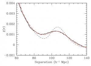 Matter correlation function with line for linear theory, simulations, and nonlinear model.
