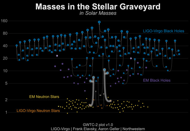 Stellar graveyard diagram showing the masses of all detected black holes and neutron stars. The two systems in this paper have highly unequal masses and are the first two neutron star black hole mergers discovered.
