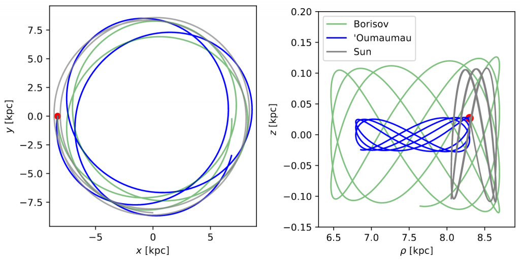 Two-panel plot showing orbits of 'Oumuamua, Borisov, and the Sun. Left hand panel shows orbits in cartesian coordinates in the plane of the Milky Way, while the right hand panel shows the same for cylindrical coordinates.