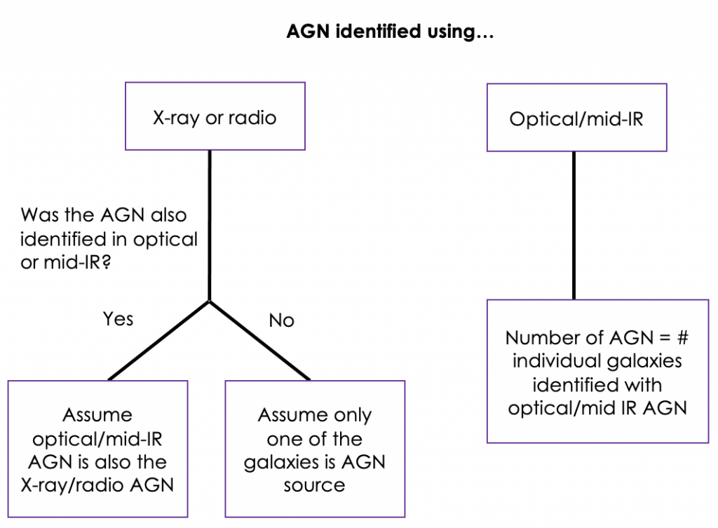 """A decision diagram showing the authors' assumptions about the source of the AGN. The title is """"AGN identified using..."""" and it presents two options on top """"X-ray or radio"""" and """"Optical/mid-IR"""". Branching from X-ray or radio"""" is the question """"Was the AGN also identified in optical or mid-IR?"""". If the answer is yes, you go to the box that says """"Assume optical/mid-IR AGN is also the Xray/radio AGN"""". If not, we """"Assume only one of the galaxies is the AGN source"""". Now going down the """"Optical/mid-IR branch"""", this leads to the box that says """"Number of AGN = # individual galaxies identified with optical/mid IR AGN"""""""