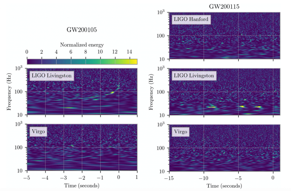 Gravitational energy signals for the two sources per detector. The strongest signal was from GW200105 by LIGO Livingston