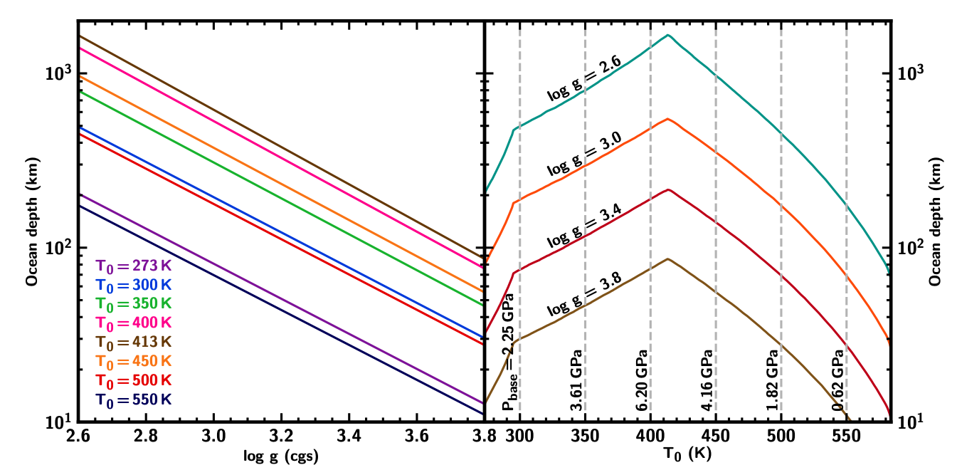 Plot of ocean depth as a function of surface gravity and temperature.