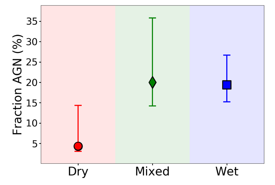 A chart illustrating the Fraction of AGN for Dry (in red), Mixed (in green) and Wet (in blue) mergers. See caption for more details.
