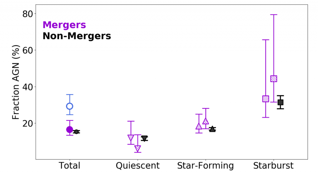 A chart showing the Fraction of AGN for Quiescent, Star-Forming, Starburst, and all galaxies, colored by Mergers (in purple) and Non-Mergers (in black). See caption for more description.