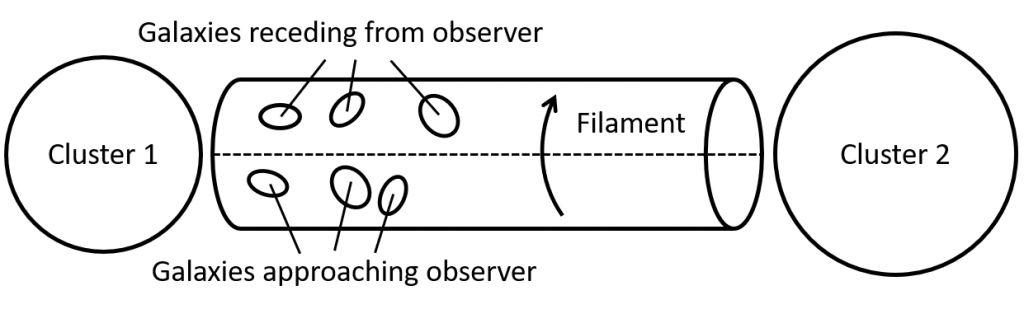 """Schematic diagram showing two circles (labelled """"Cluster 1"""" and """"Cluster 2""""), separated by a thin, horizontal cylinder, labelled """"Filament"""", with each end pointed at one cluster. An arrow indicates that the cylinder is spinning. Small ovals on the filament are labelled as galaxies. Those on the top half of the filament labelled as receding from the observer, and those on the bottom half as approaching the observer."""