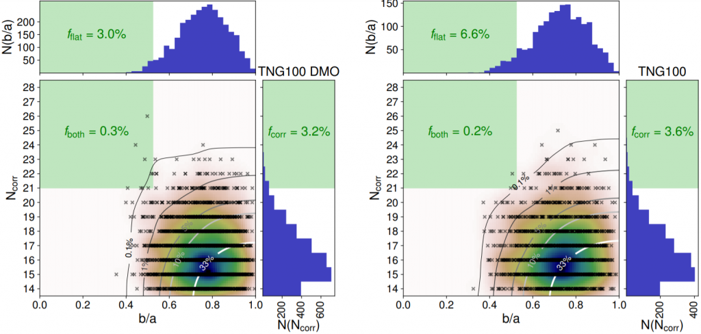 The two plots have the same structure: there is a main plot with two side plots showing the counts of the objects along both axes. The main plot shows the number of correlated satellites versus b/a. Most of the objects are in the lower right corner of the main plot, and the green square in the upper left corner shows where Cen A-like systems.