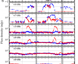 """ECME, incorporated: Testing models of main sequence """"pulsars"""""""