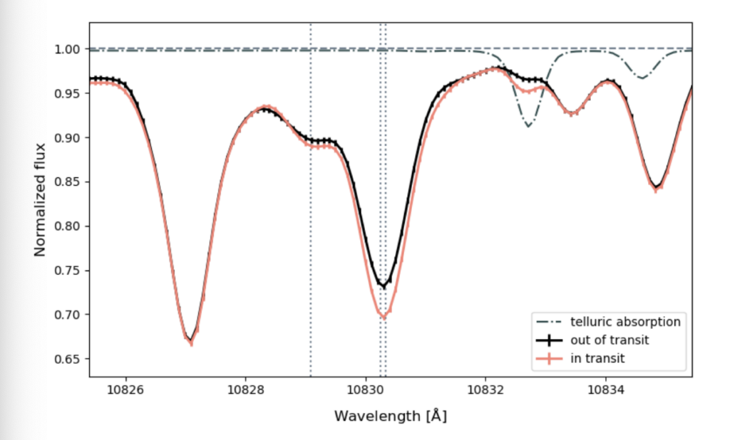 A plot of Normalized flux vs the wavelength in angstroms. The black line is the out of transit spectrum and the red is the in-transit. They are very similar in shape. There is an important absorption feature at 10833 angstroms, but the red dip is slightly lower than the black dip.  Both go down to around 0.7-0.73 in flux.