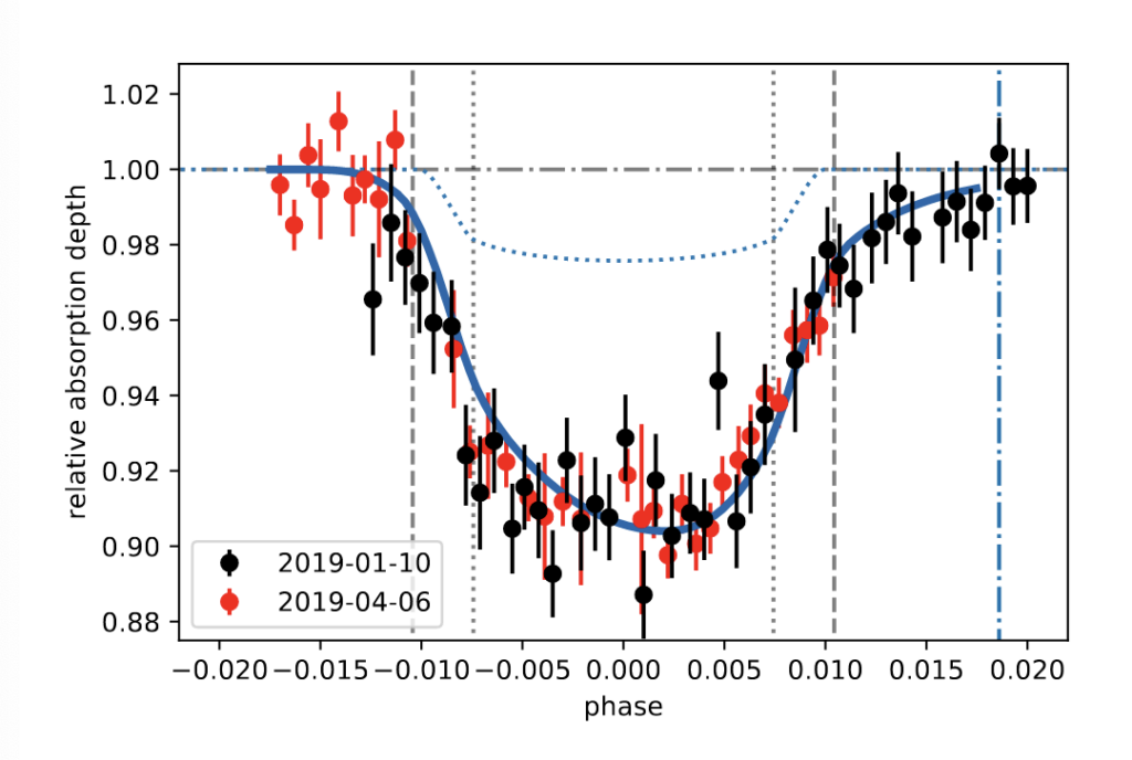 A lightcurve plot of relative absorption depth vs phase (where WASP-107b is in its transit across the surface of its host star). The black spectrum is made from data taken by this paper's author and the red from another work by Kirk et al. There is also a solid blue line going through these data points that is data from a hydrodynamical simulation. The red points don't reach as far to the right as the black points. It is showing that as WASP-107b transits, helium is absorbed by its atmosphere.