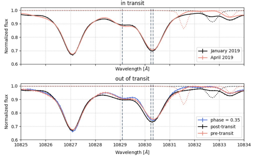 Top: A plot of the normalized flux vs. wavelength in angstroms of the in transit spectrum. The black spectrum is made from data taken by this paper's author and the red from another work by Kirk et al. They are almost overlapping everywhere.  Bottom: An out of transit spectrum with the same axes as the top image. The black spectrum is made from data taken by this paper's author post-transit and the red from another work by Kirk et al. taken pre-transit. There is also a blue line showing the spectrum when WASP-107b was at 0.35 phase, i.e. when it was nowhere near transiting. The red and blue lines are very similar, more so than the black line which dips down more at 10833 angstroms than either the red or the black.
