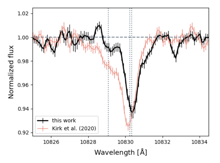 A spectral plot of normalized flux vs wavelength in angstroms. The black spectrum is made from data taken by this paper's author and the red from another work by Kirk et al. There is an absorption feature at 10833 angstroms in both spectra, but the black one (author's data) is shifted slightly to the right and doesn't reach as low as Kirk et al's.