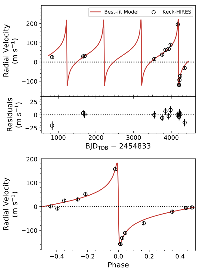 The top plot shows radial velocity data from Keck-HIRES in black circles overlaid with the best-fit model in red. The residuals are shown below. The bottom plot shows additional radial velocity data, phase-folded.