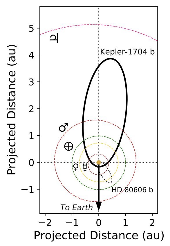 A plot of projected distance versus projected distance. Seven orbits are shown to emphasize the eccentricity of the orbit of Kepler-1704 b.