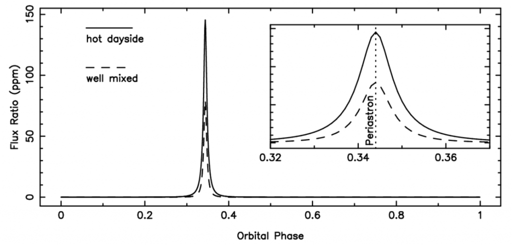 A simulated plot of flux ratio versus orbital phase for Kepler-1704 b. The inset is a zoomed-in version of the same plot, from 0.32 to 0.36.