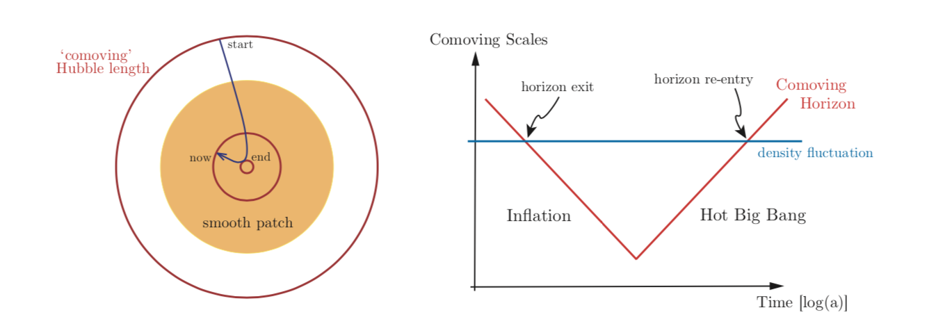 Schematic diagram of horizon entry and exit during and after inflation.