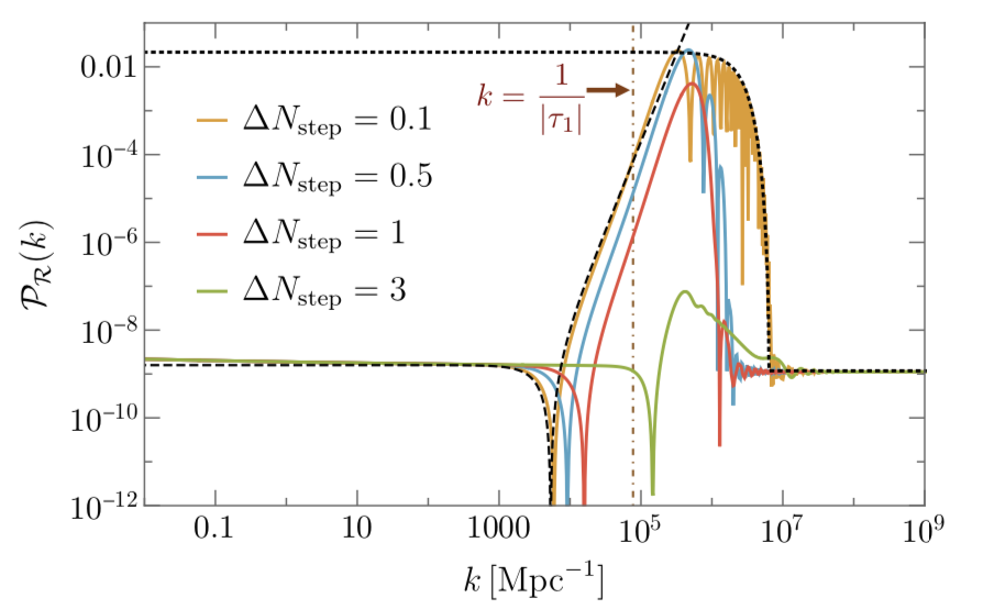 Primordial power spectrum predictions of the model of today's paper.