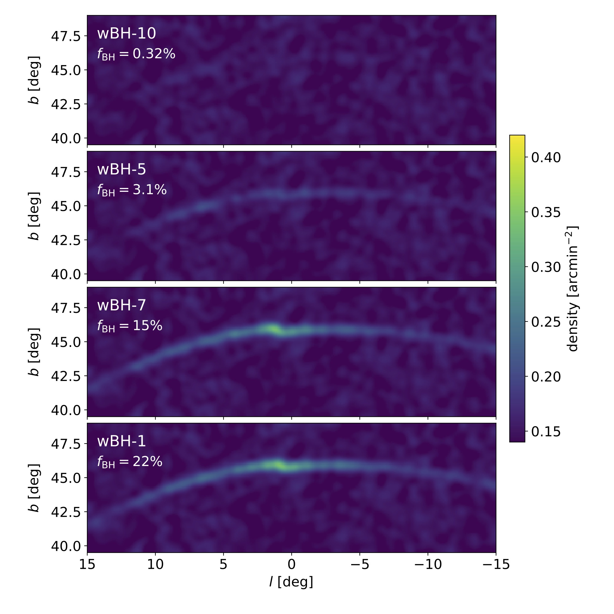 Fig 2. Density of the Pal 5 stellar stream with different initial black hole fractions (f_BH). Models above black hole fraction of 10% have prominent tidal tails, resulting from the GC losing more stars. Reproduced from Fig 4 of the paper.