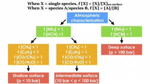 """The image shows a flowchart for determining the surface of a planet. The flowchart begins at the top with a blue box labelled """"Atmospheric characterization"""". Following the flowchart, below and to the right an arrow leads to a green box labelled when """"f[NH3]~1 f[HCN]~1"""", which then leads to a red box directly below it labelled """"Deep surface (p>100 bar)"""". Returning to the blue box, below and to the left an arrow leads to another green box labelled when """"f[NH3]<1 f[HCN]<1"""". Two arrows lead down and away from this box, each to orange boxes. The orange box on the left reads when """"f[CH4]<1 f[C2H2]<1 f[CO/CH4]>1 f[CO/H2O]>1"""", and  leads to a red box directly below it labelled """"Shallow surface (p>10 bar). The orange box on the right reads when """"f[CH4]~1 f[C2H2]~1 f[CO/CH4]<1 f[CO/H2O]<1"""", and leads to a red box directly below it labelled """"Intermediate surface (10 bar < p <100 bar). A caption at the very top of the figure reads """"When X = single species, f[X]=[X]/[X](no-surface). When X = species A/species B, f[X]=[A]/[B]"""""""
