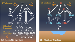 """Two diagrams are shown. On the left the deep/no-surface case is shown, with """"UV photons"""" impacting at the top, followed by a series of interactions between H, N2, NH3, CO, CH4, H2O, HCN, CxHy and CO2. """"Diffusion / Transport"""" is annotated below this, shown by vertical ~ lines. Below this, """"Thermochemistry"""" is labelled, with interactions between CxHy, N2, NH3, CH4, H2O, HCN and CO. A flame symbol is shown below the thermochemistry, indicating that the atmosphere is hot here. The background of the plot is a dark blue at the top, and fades into orange over thermochemistry. On the right, the shallow surface is shown. The upper portion of the image is the same as before, but at the level of diffusion/transport a brown surface blocks the rest of the image. In this case, H, N2, CO and CO2 are in red, and NH3, CH4, H2O, HCN and CxHy are in blue."""