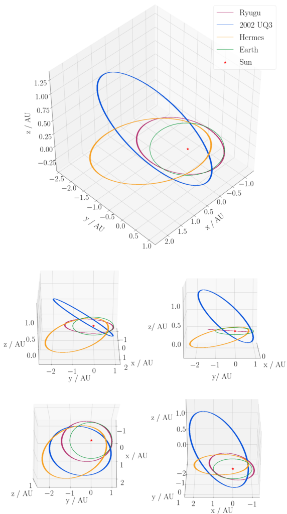 The image shows a 3D diagram of the trajectory in space that Ryugu, 2002 UQ3, Hermes and Earth follow with respect to the Sun, over one full orbit.  Four additional diagrams are displayed below, showing the orbits at different orientations.  Earth's orbit is circular, whereas the orbits of asteroids are more eccentric, with 2002 UQ3 having the largest eccentricity. The orbit of 2002 UQ3 is inclined at the greatest angle from the Earth's orbit around the Sun, whereas Ryugu's orbit has only a small inclination with respect to the plane of the Earth's orbit.