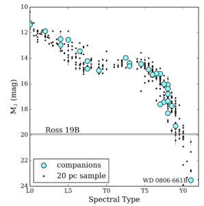 Plot showing the J-band magnitudes and spectral types of brown dwarfs within 20 parsecs of the sun, with the hotter L0 dwarfs to the left, and cooler Y0 dwarfs towards the right. The local field of brown dwarfs are plotted with black dots, while brown dwarfs which have companions are highlighted by blue circles. The brown dwarfs form a main sequence-esque shape across the plot from the top left to bottom right. The J-band magnitude of Ross 19B and its errorbars is shown by the grey region spanning across the plot. With a spectral type near the T/Y boundary, Ross 19B is likely the coldest local brown dwarf companion, with the exception of the Y dwarf WD 0806-661B, which is seen in the very bottom right of the plot.