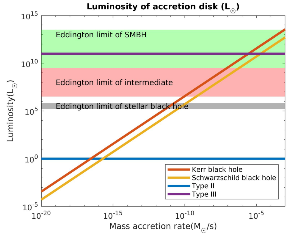 Graph showing the luminosity of a black holes accretion disk as function of the mass accretion rate.