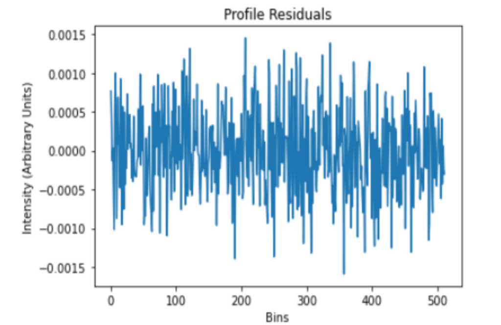Profile residuals (difference between model and data) for pulsar J2145.