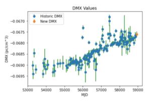 Dispersion measure changes for pulsar J2145-0750, showing the change in dispersion measure over time