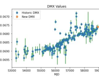 UR: Quick–LOOK: Pulsar Data!