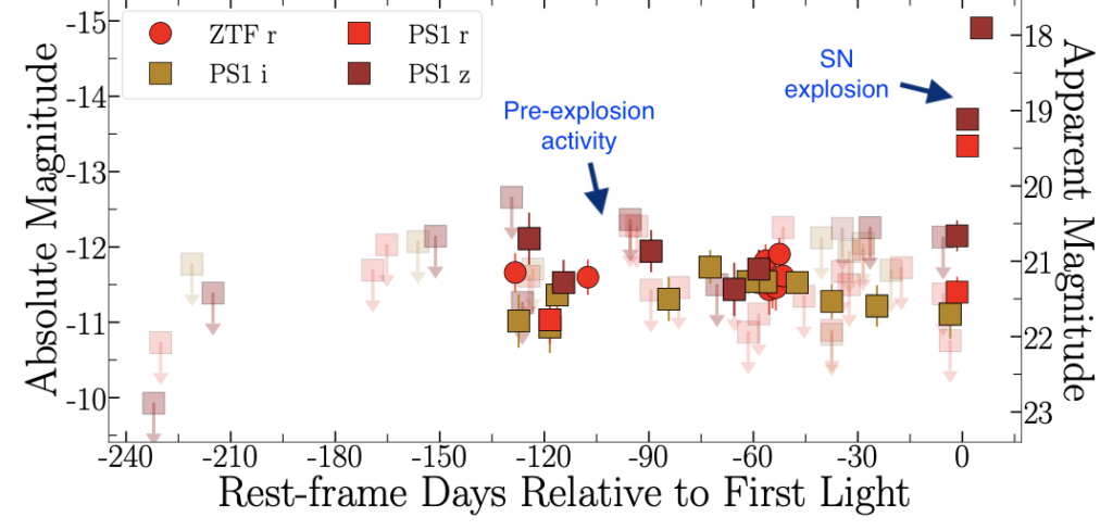 An image showing the brightness (in absolute magnitudes) versus time of the supernova. Points marking detection of the supernova extend at the same brightness for about a hundred days before a dramatic rise in the brightness marking the supernova explosion.