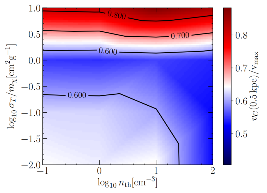 Heat map showing the amount of core/cusp in the dark matter haloes in each simulation, as a function of star formation burstiness (horizontal axis), and dark matter self-interaction strength (vertical axis). Heat map is coloured: at the top (high self-interaction) is a band of red, with a band of white immediately below. Below these bands, the space is blue: it is a darker blue in the top-right (high self-interaction, bursty star formation), and a lighter blue/white in the bottom-left (low self-interaction, smooth star formation).