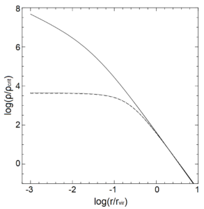 Line graph showing two radial density profiles, a solid line (representing a cuspy profile) and a dashed line (a cored profile). The two profiles decrease and converge at large radii. At small radii, they diverge: the solid line continues to increase, while the dashed line flattens.