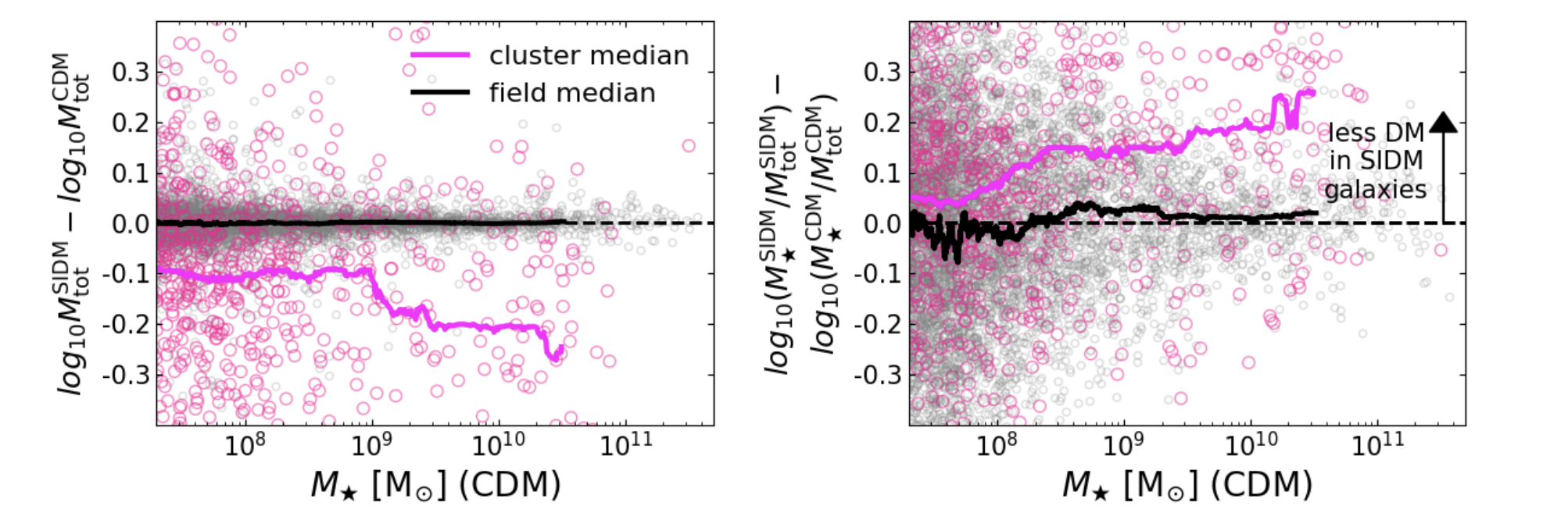 Two panels as described in the caption. Both are on a scale from -0.3 to +0.3 on the vertical axis and 10^8 to 10^11 on the horizontal axis. In the left figure, the pink median line is around -0.1, trending towards -0.2 for larger stellar masses; for the right one, the median line starts at about +0.1 and reaches about +0.2 for higher masses.