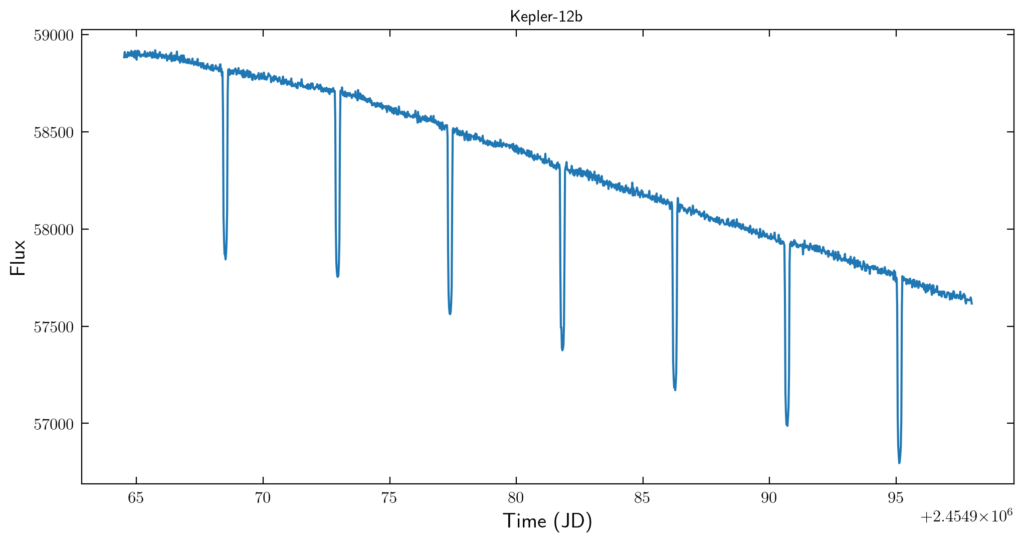A plot of Flux on the y-axis vs. Time in Julian Days on the x-axis for the exoplanet Kepler-12b. The lightcurve is a blue jaggedy line that is consistently decreasing, with sharp downward spikes in 7 places, about the same length apart from each other.
