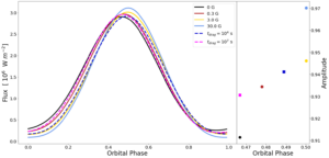 Left: a plot of flux against orbital phase showing the phase curves of 4 different active magnetic drag effects and 2 uniform drag effects. Right: a plot of amplitude against orbital phase centred on the flux peak, highlighting the difference between field strengths.