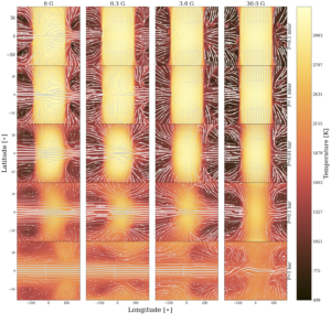 Maps of the atmosphere of WASP-76b under 4 different magnetic field strengths (left to right) at 5 different pressures (top to bottom). Each map is centred of 0 degrees longitude.